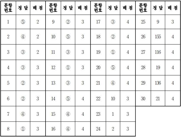 2018학년도 대학수학능력시험 수학 가형 정답.jpg