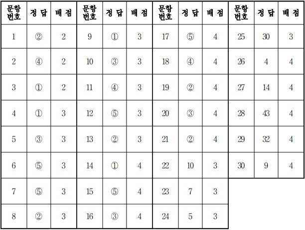2018학년도 대학수학능력시험 수학 나형 정답.jpg