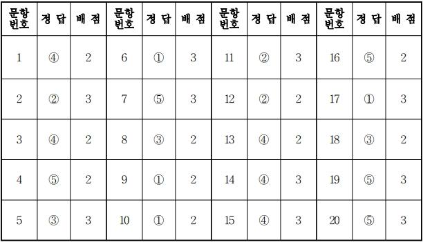 2018학년도 대학수학능력시험 9월 모의평가 생명과학2정답.jpg