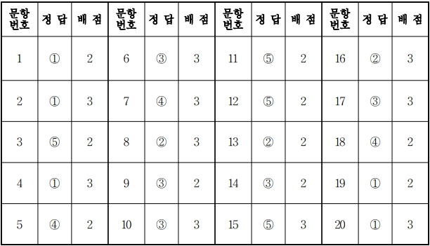 2018학년도 대학수학능력시험 9월 모의평가 화학2정답.jpg