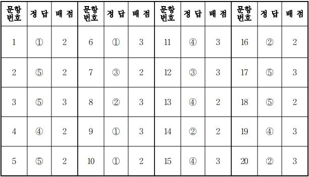 2018학년도 대학수학능력시험 9월 모의평가 생활과윤리정답.jpg