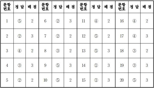 2018학년도 대학수학능력시험 9월 모의평가 윤리와사상정답.jpg