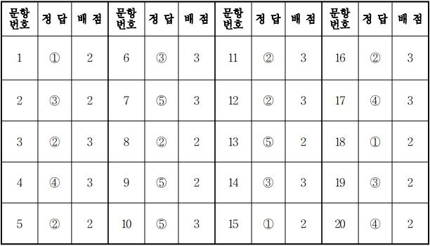 2018학년도 대학수학능력시험 9월 모의평가 사회문화정답.jpg