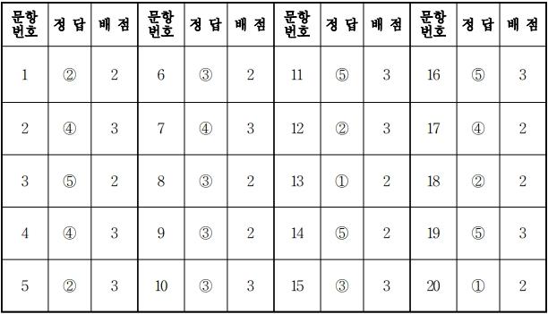 2018학년도 대학수학능력시험 9월 모의평가 동아시아사정답.jpg