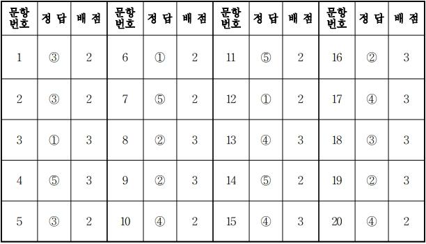 2018학년도 대학수학능력시험 9월 모의평가 물리2정답.jpg