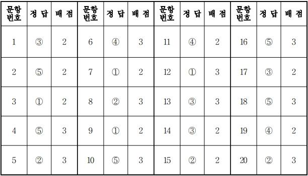 2018학년도 대학수학능력시험 9월 모의평가 화학1정답.jpg