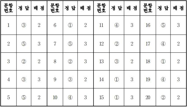 2018학년도 대학수학능력시험 9월 모의평가 한국지리정답.jpg