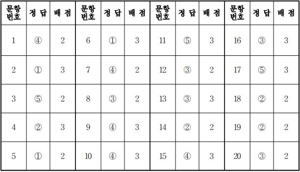 2018학년도 대학수학능력시험 9월 모의평가 세계지리정답.jpg